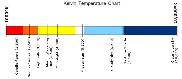 Kelvin_Temperature_Chart (1)